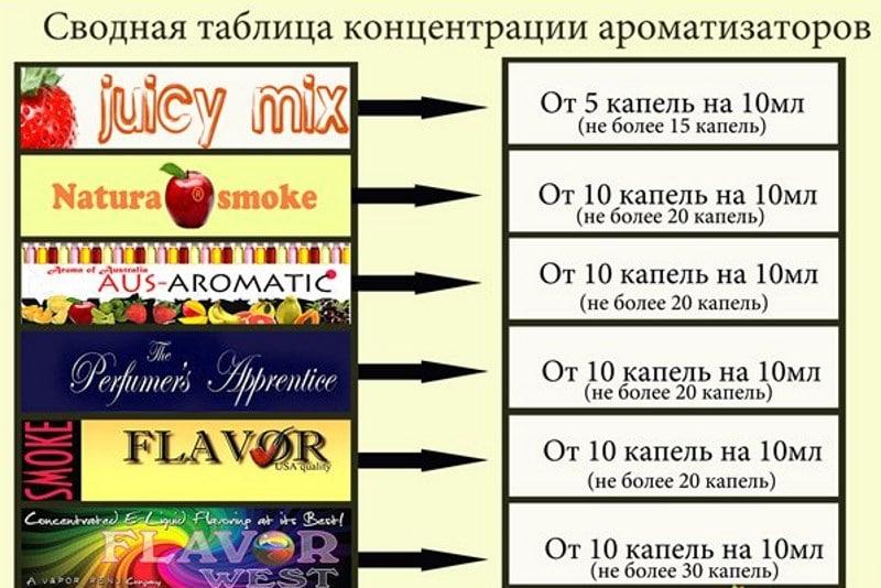 рецепт жижи для электронных сигарет