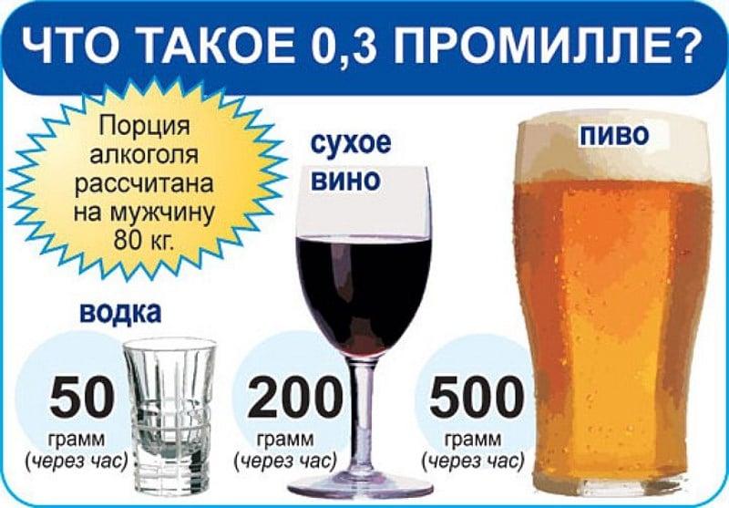 0,4 промилле это сколько выпить