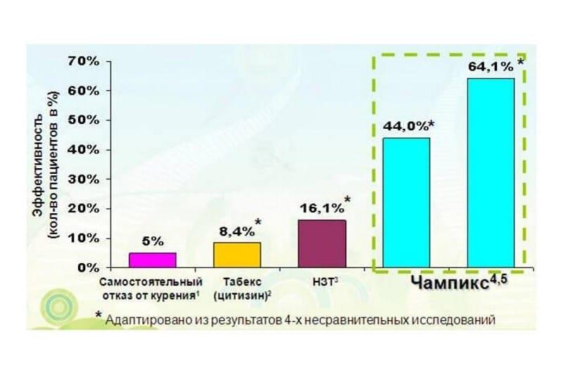 цена таблеток от курения Чампикс
