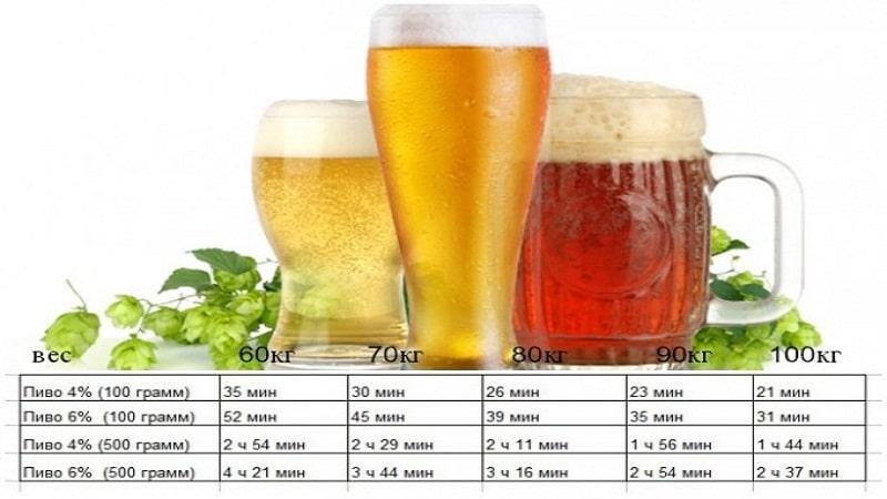 сколько выветривается пиво