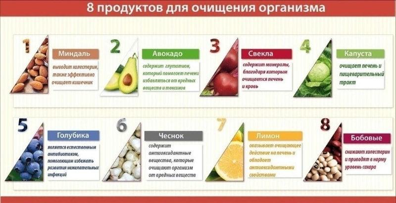 какие продукты необходимо есть что бы очистить кровь