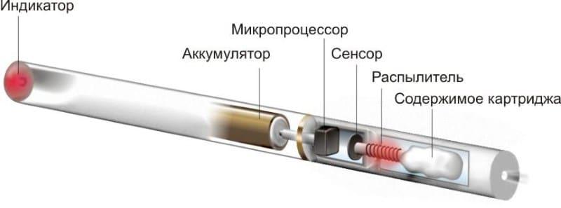 типы электронных сигарет