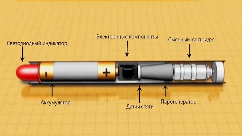 принцип работы электронной сигареты с жидкостью