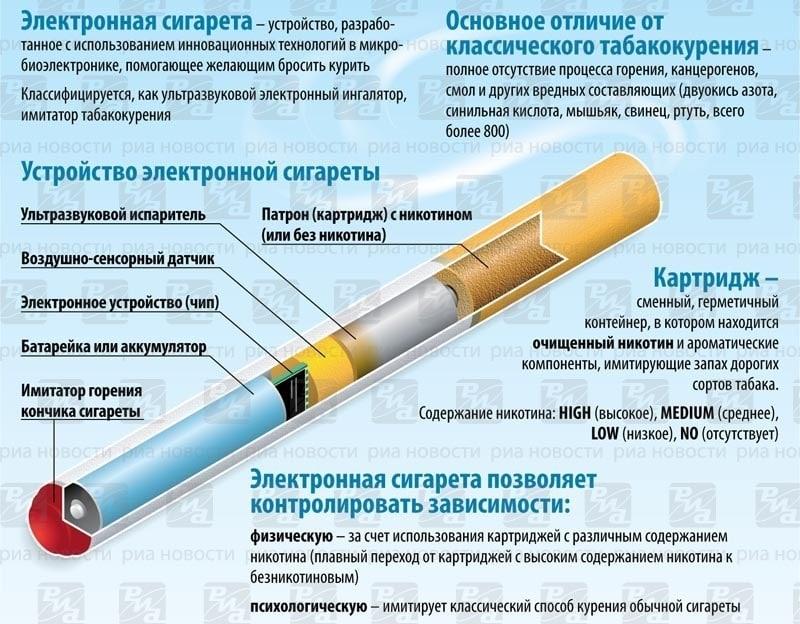 замена сигаретам