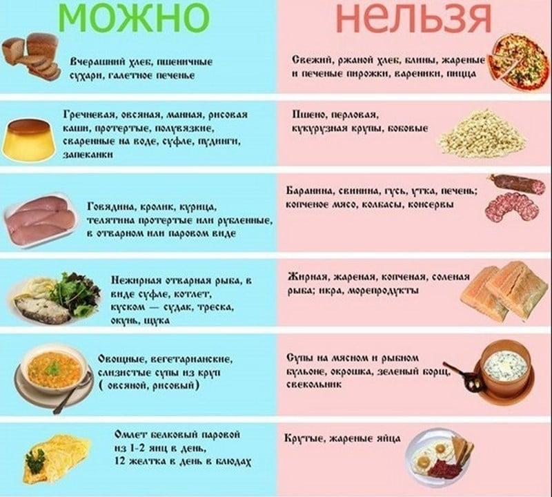 что можно есть при циррозе печени список продуктов