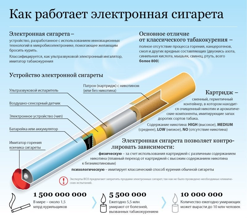как разобрать электронную сигарету eGo-T