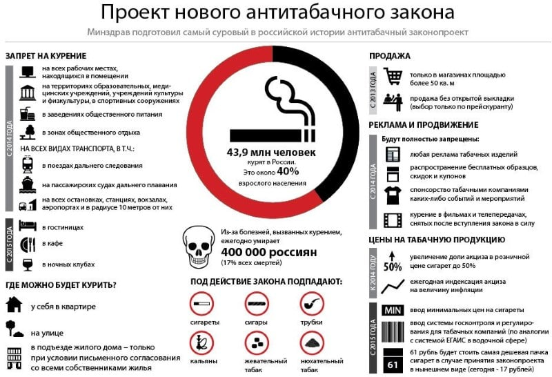 запрещено ли курить электронные сигареты в общественных местах