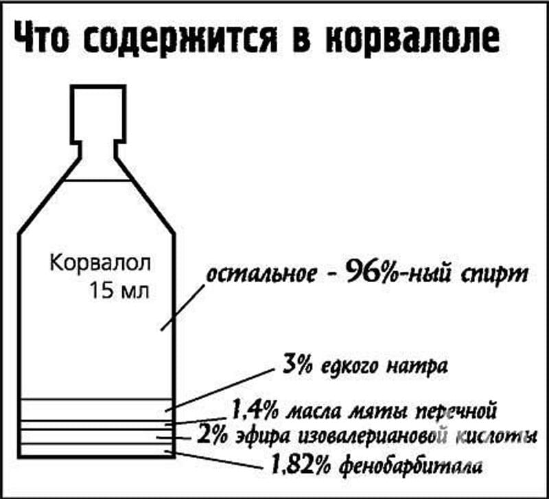 что будет если выпить много Корвалола