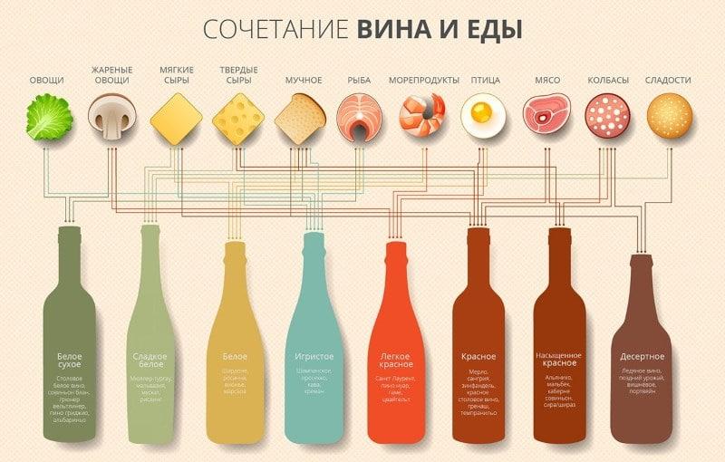 какие закуски подают к вину