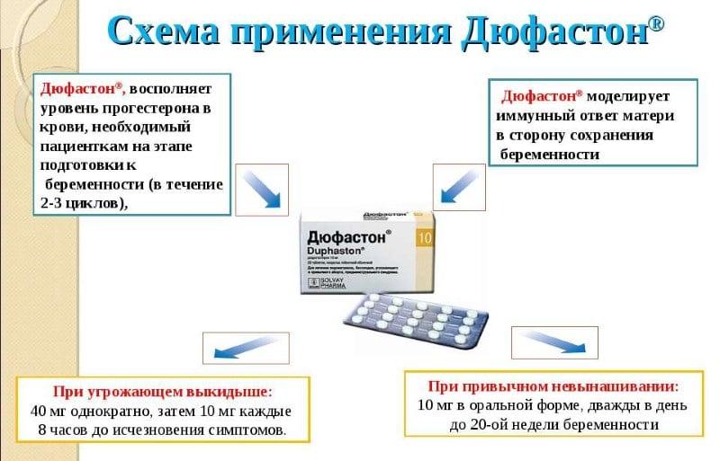 кровотечение прорыва на фоне дюфастона законодательством Украины определены