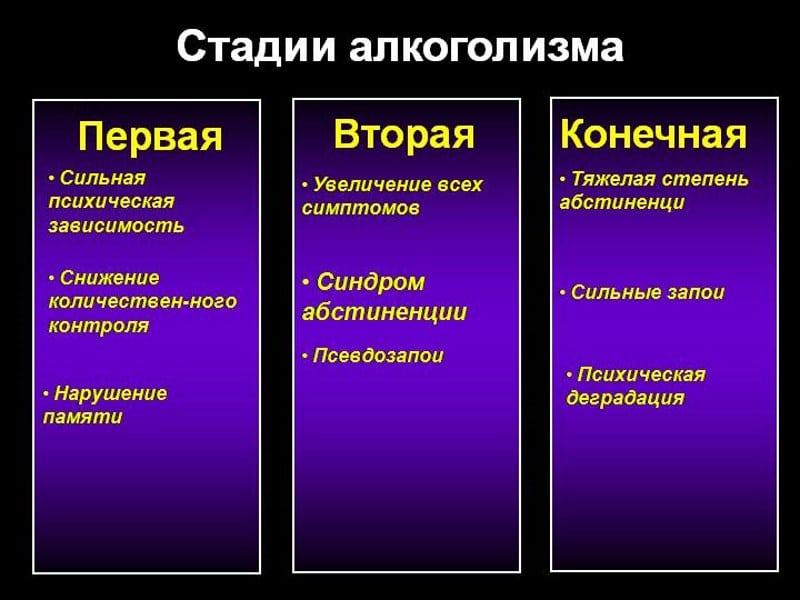 Признаки алкоголизма у мужчины: стадии, симптомы