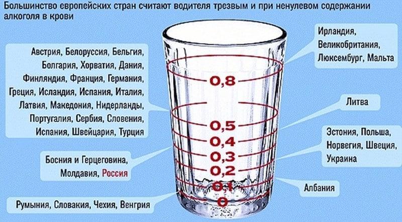 через сколько выходит из мочи алкоголь