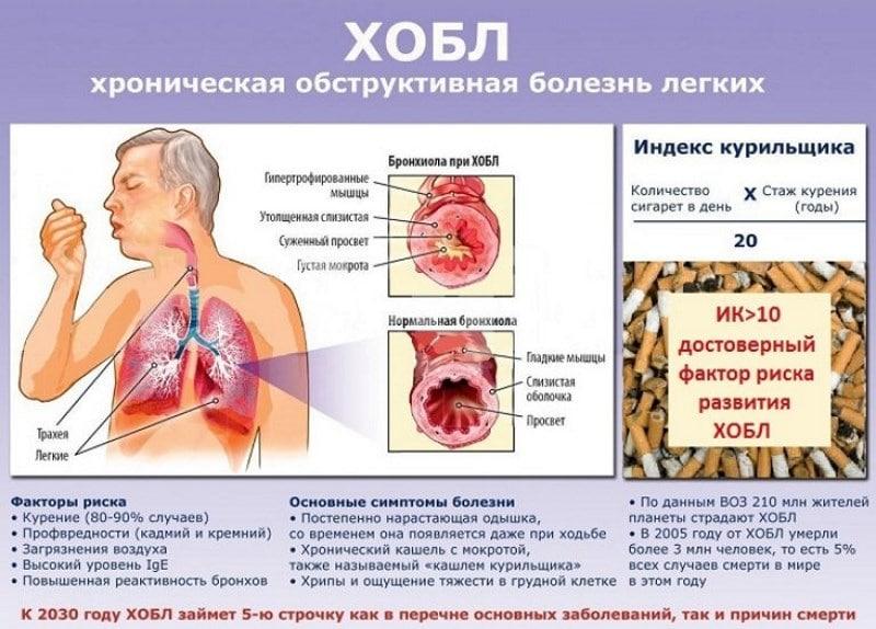 к чему приводит табакозависимость