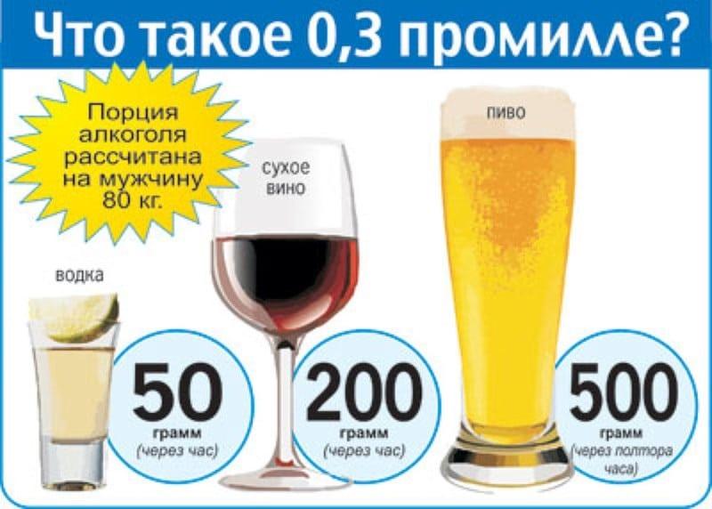 сколько безалкогольного пива можно выпить за рулем