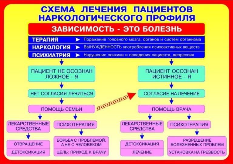 Схемы медикаментозного лечения алкоголизма лечению алкоголизма