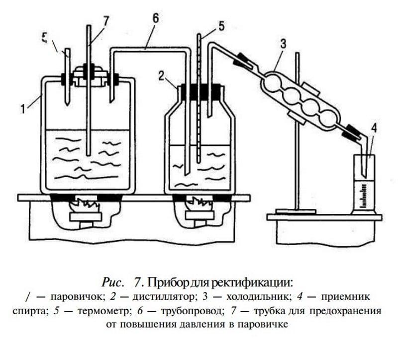 химический состав самогона