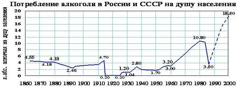 потребление алкоголя на душу населения в России