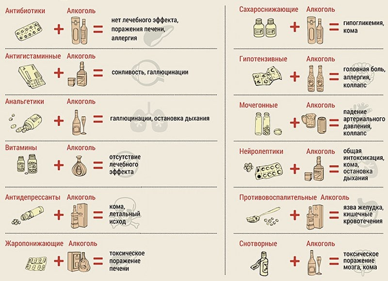 Вильпрафен и алкоголь через сколько можно выпить