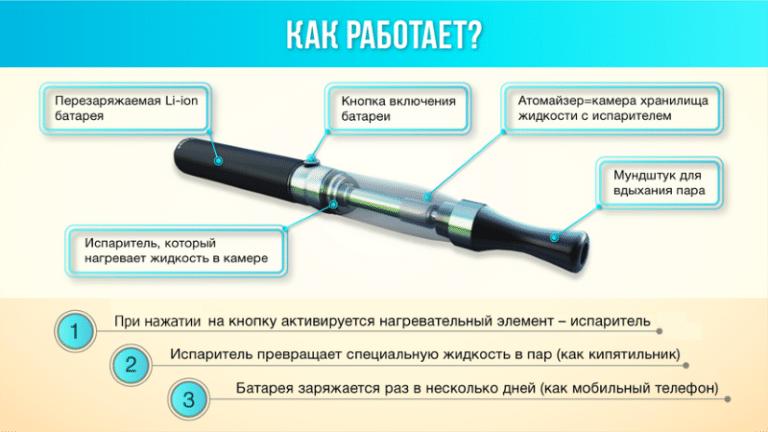 Аналог электронной сигареты