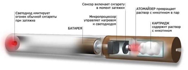 на сколько хватает жидкости 30 мл для электронных сигарет