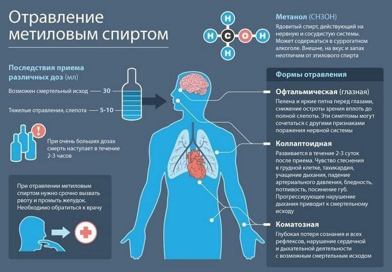 симптомы отравление некачественным алкоголем