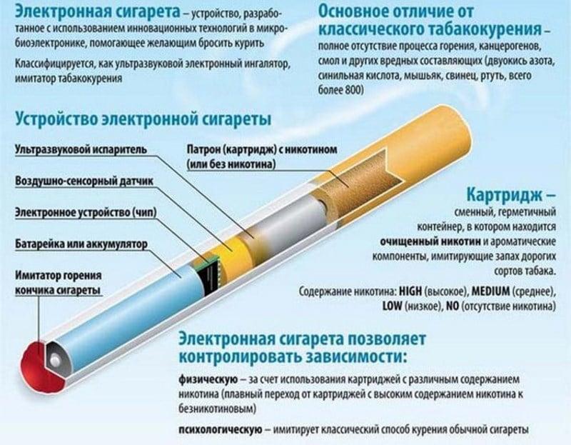 электронная сигарета горчит что делать