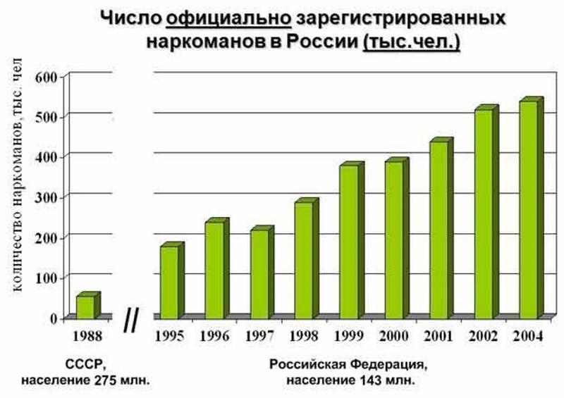 сколько наркоманов в России
