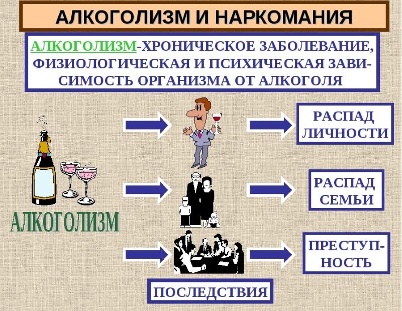 социальные последствия наркомании и алкоголизма
