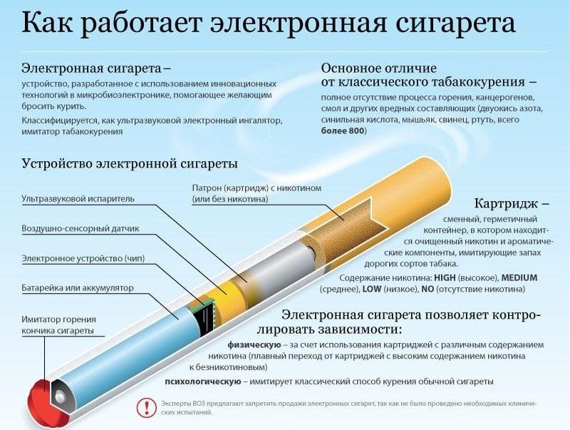 болит горло от электронной сигареты