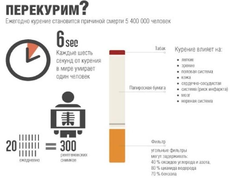 сколько длится ломка при отказе от курения