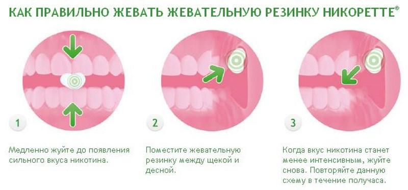 побочные эффекты жвачки Никоретте