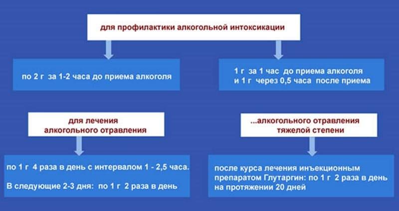 Глутаргин инструкция
