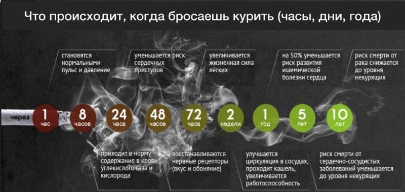 рецепт как бросить курить за 1 день