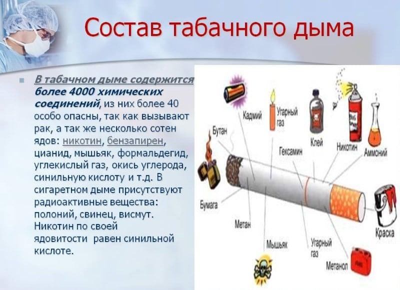 курение и ангина