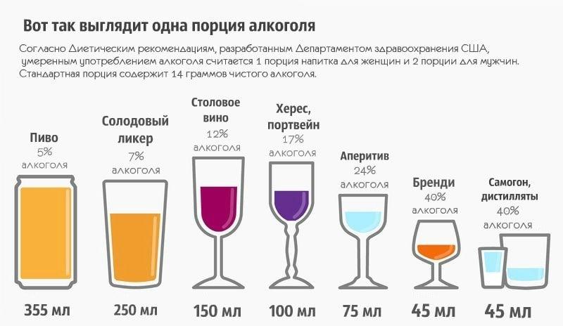 почему быстро пьянеешь от алкоголя