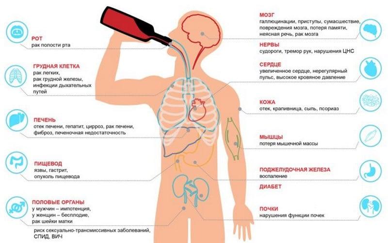 смерть от алкоголизма