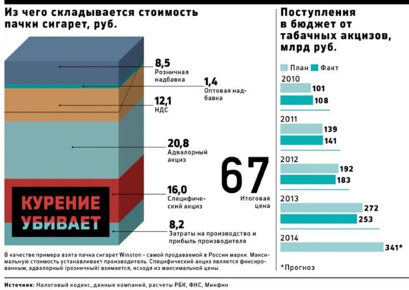 сигареты российского производства