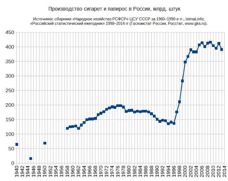 крупные компании по производству сигарет в России