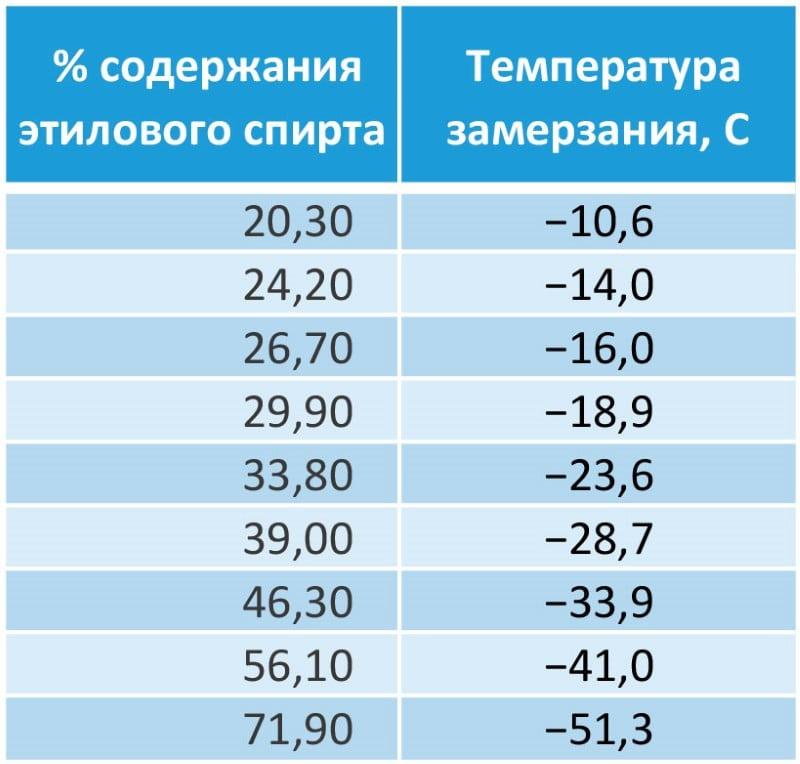 температура замерзания этилового спирта