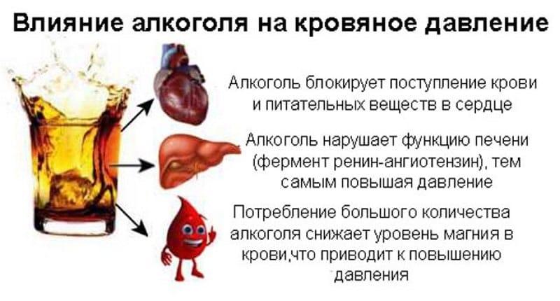 как влияет алкоголь на АД