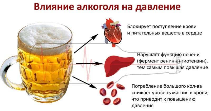 пить пиво при гипертонии