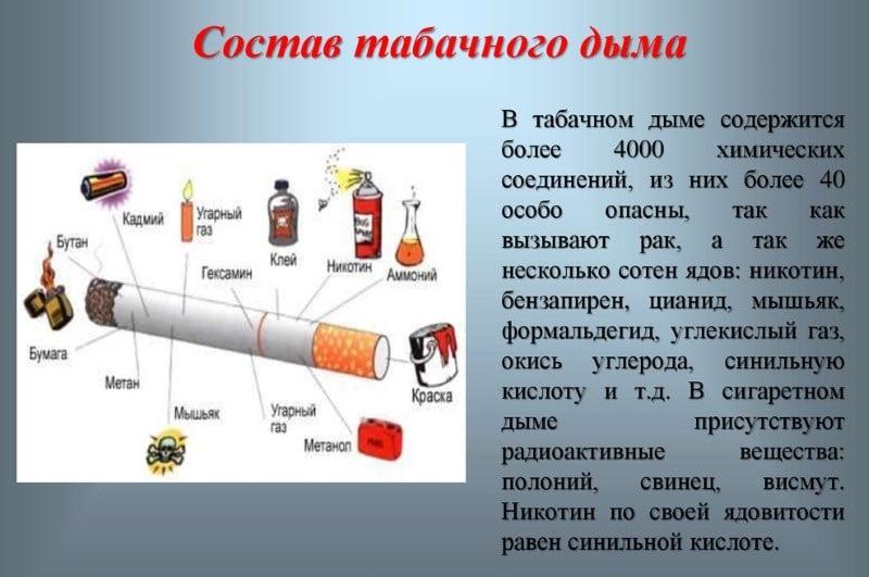 может ли тошнить от сигарет причина