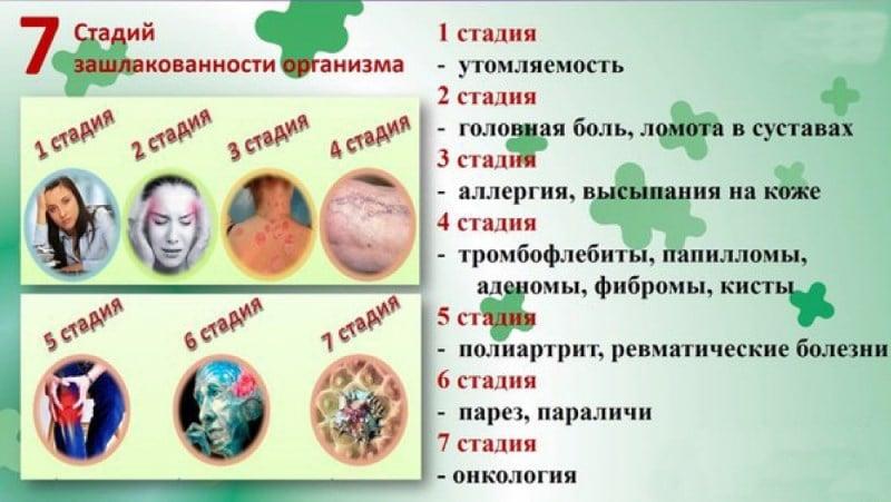 препараты для чистки крови