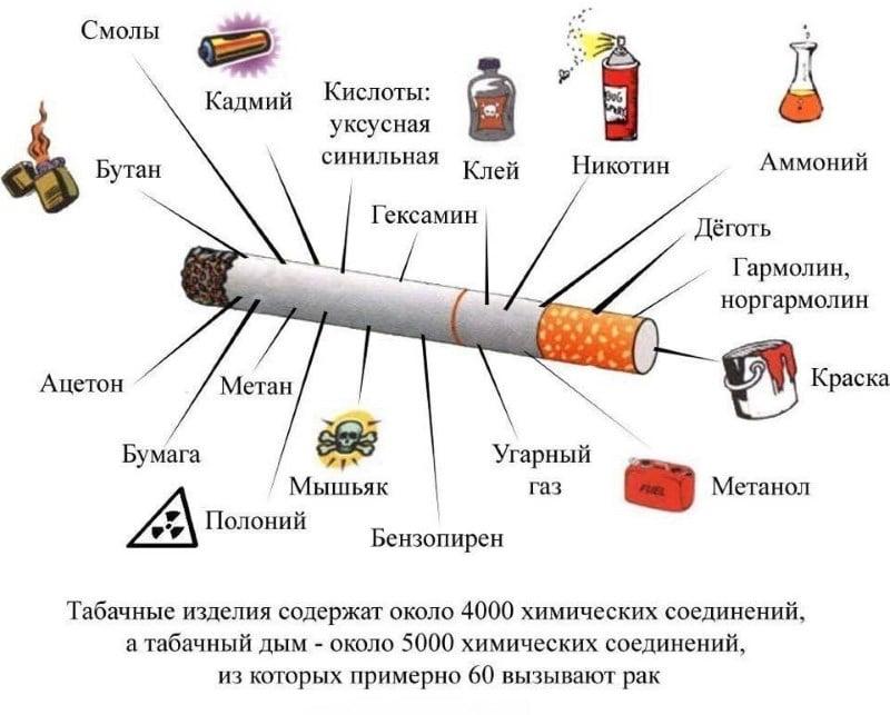 СО в сигаретах что это такое