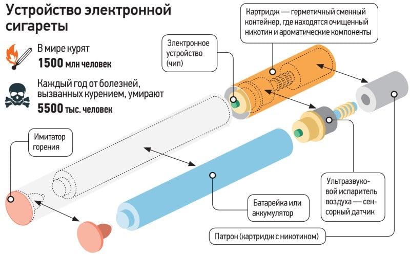 почему курение в подростковом возрасте опасно