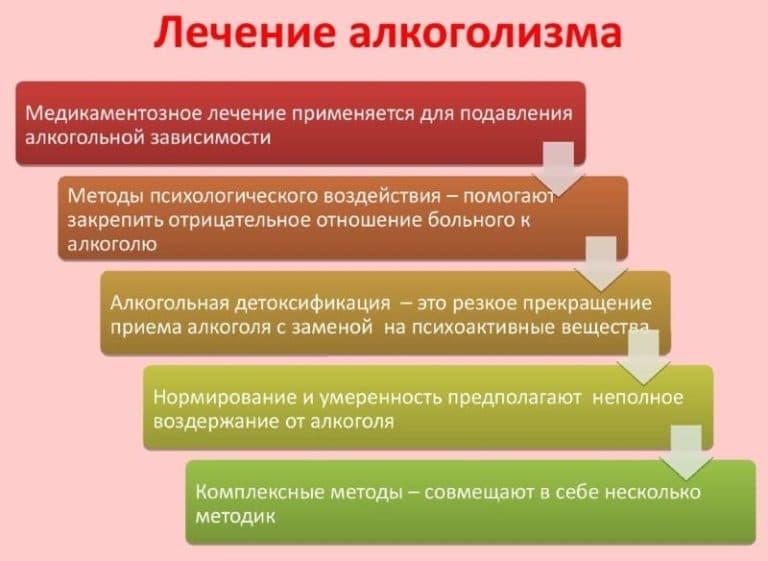 Принцип метода кодирования от алкоголизма