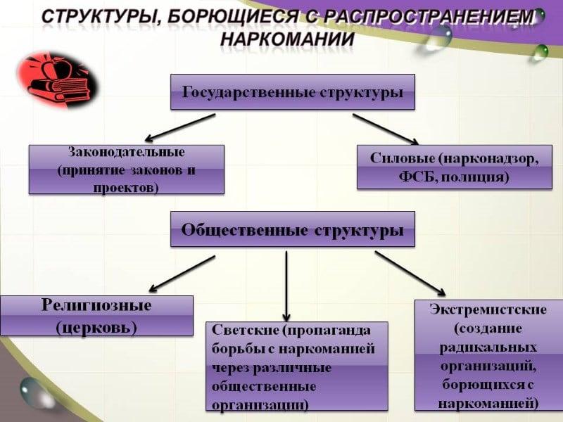 борьба с наркозависимостью в России