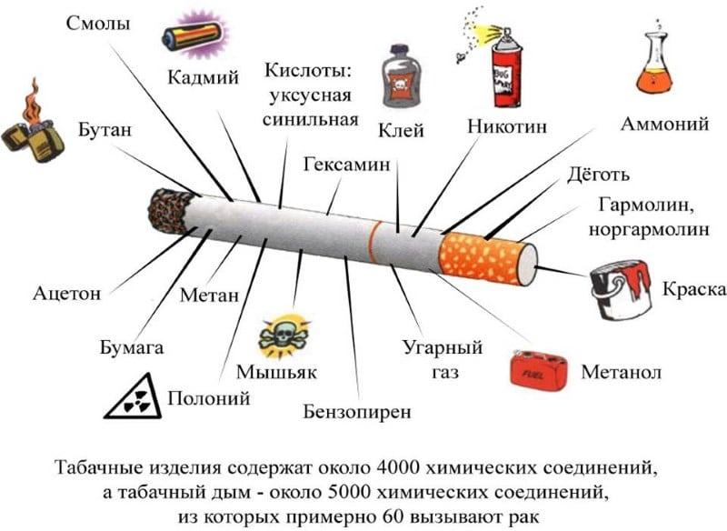 что будет если выкурить одну сигарету
