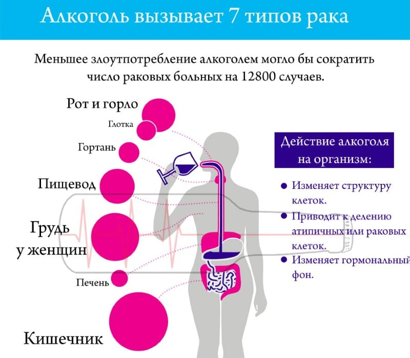 можно ли пить алкоголь при раке