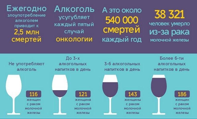 можно ли употреблять алкоголь при онкологии